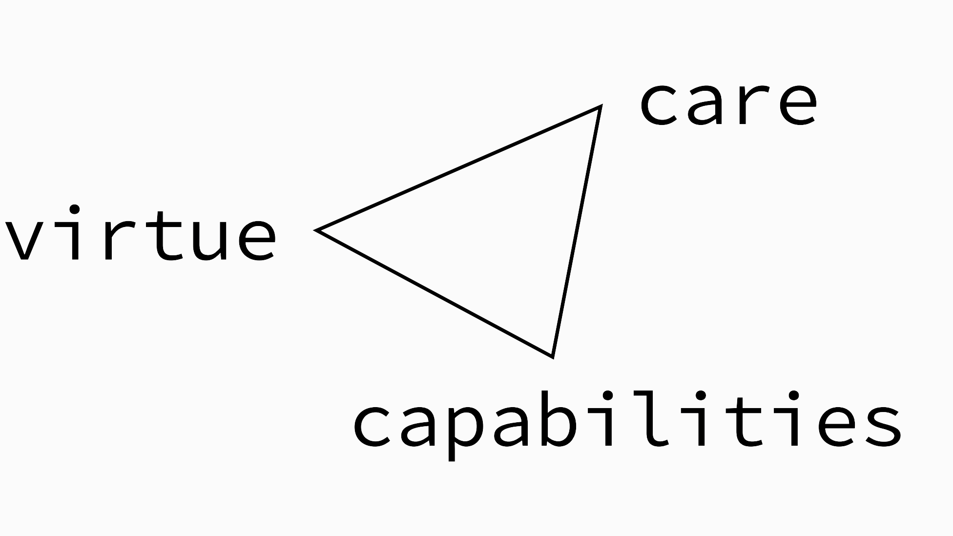 Framework showing virtue, capabilities, and care.